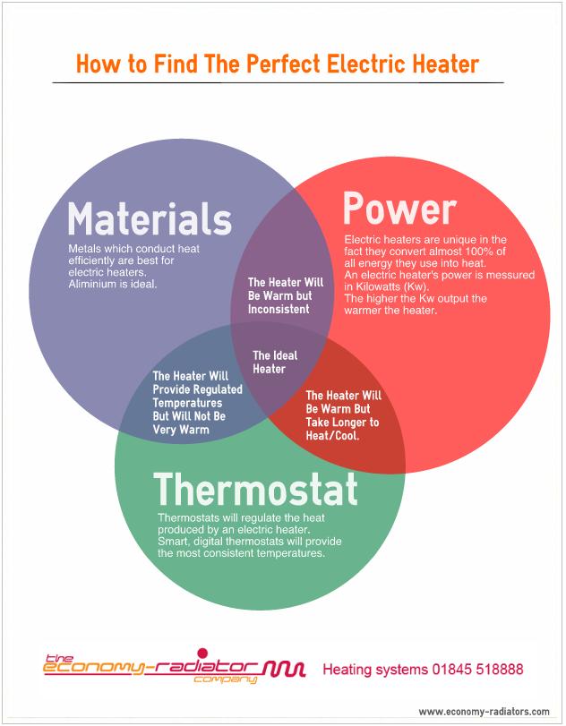 Perfect Electric Heater - Venn Diagram