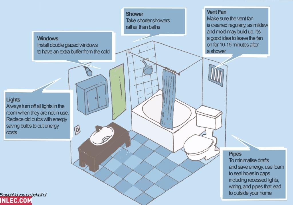 How To Save Energy And Money Around The Bathroom